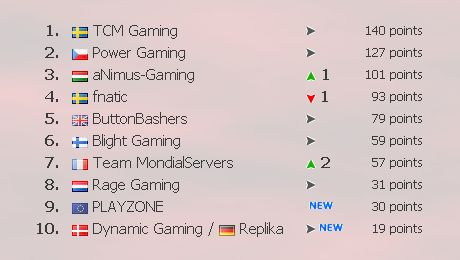 Call of Duty 4 TEK9 Ranking
