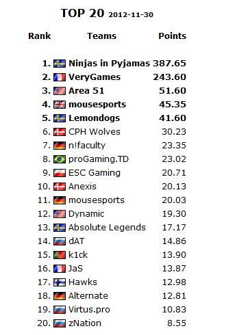 HLTV CS:GO ranking