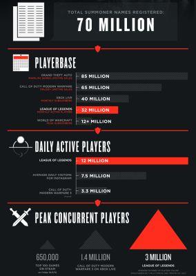 LoL Infograph